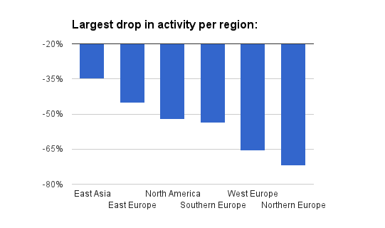 Drop per region
