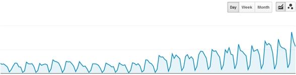 Google Analytics data, traffic growth