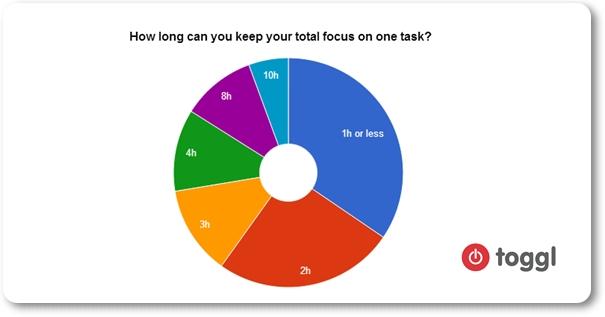 total focus lenght chart toggl online timer survey2