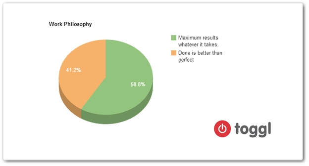 work philosophy, survey results