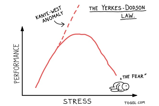 Yerkes-Dodson Law illustrated