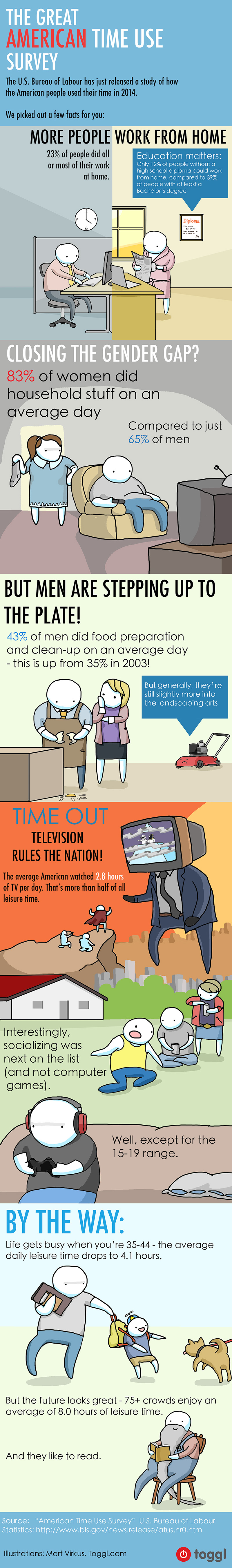 American Time Use Survey - 2015