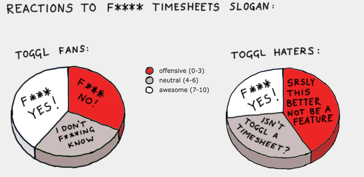 Toggl Survey - fuck timesheets slogan reactions