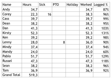 Example timesheet showing completion of weekly work hours in percentages