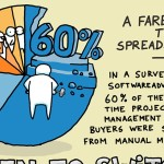 Are You Ready for Your Project Management Tool? [Infographic]