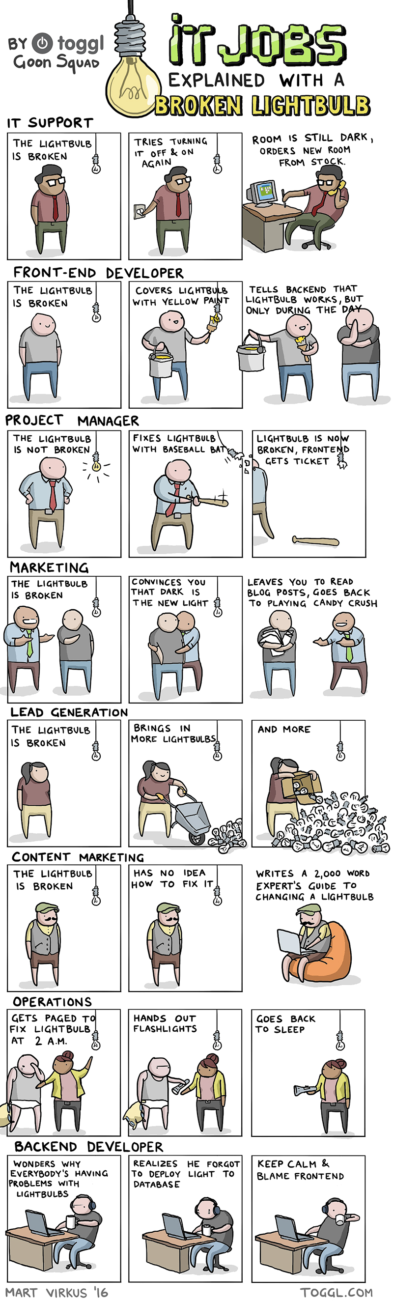 Developer Lightbulb Cartoon Comic