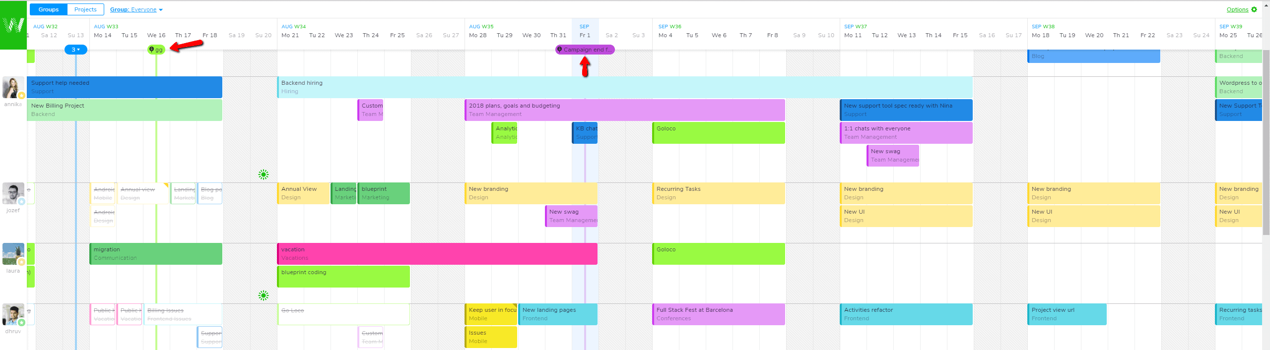 How To Use Gantt Charts And Why Are They Beneficial Teamweek Blog