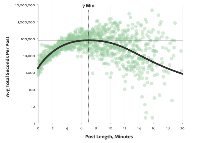 post length graph