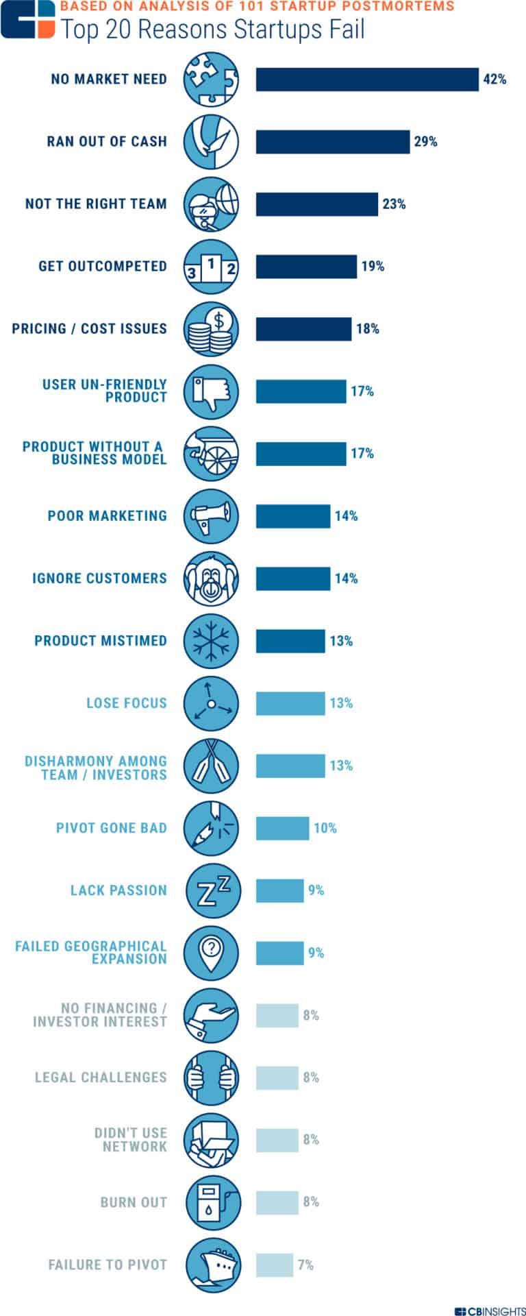 Chart of reasons startups fail