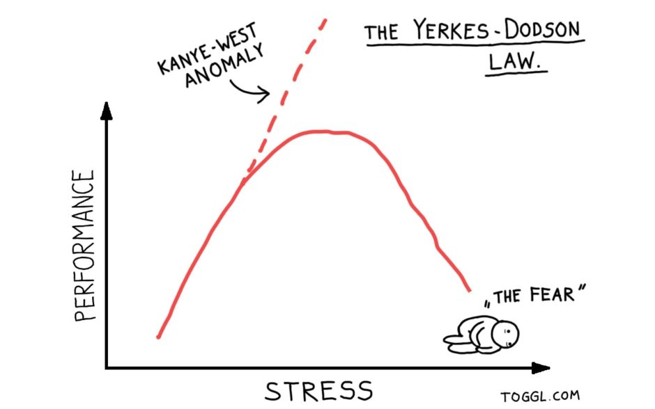 Graph of performance vs Stress using the Yerkes-Dodson Law
