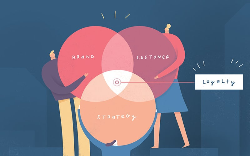 Illustration of a Venn diagram of customer, brand and strategy coming together to represent brand loyalty