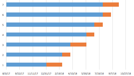 Example Gantt Chart