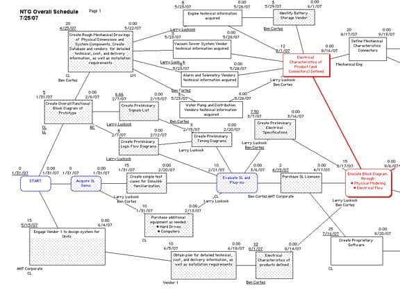 Complex PERT Chart