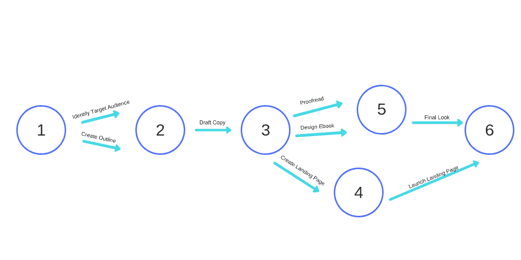 Simple PERT Chart