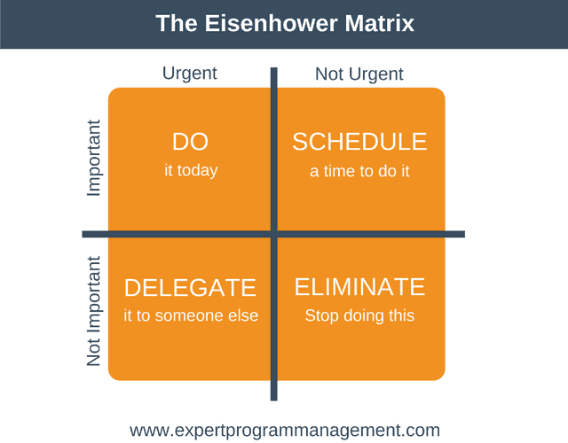The Eisenhower Box will help you when setting priorities.