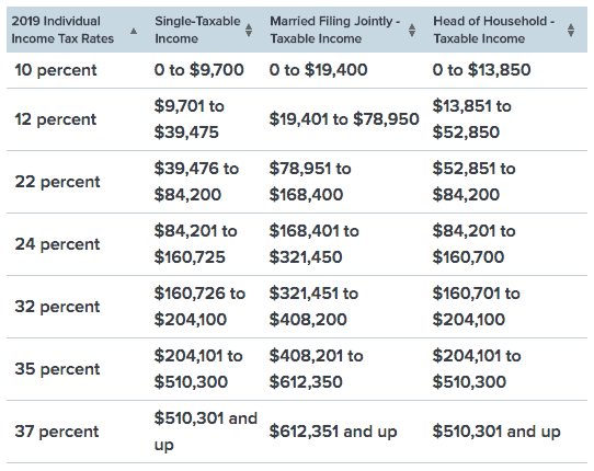 Table outlining tax rates of the US in 2019