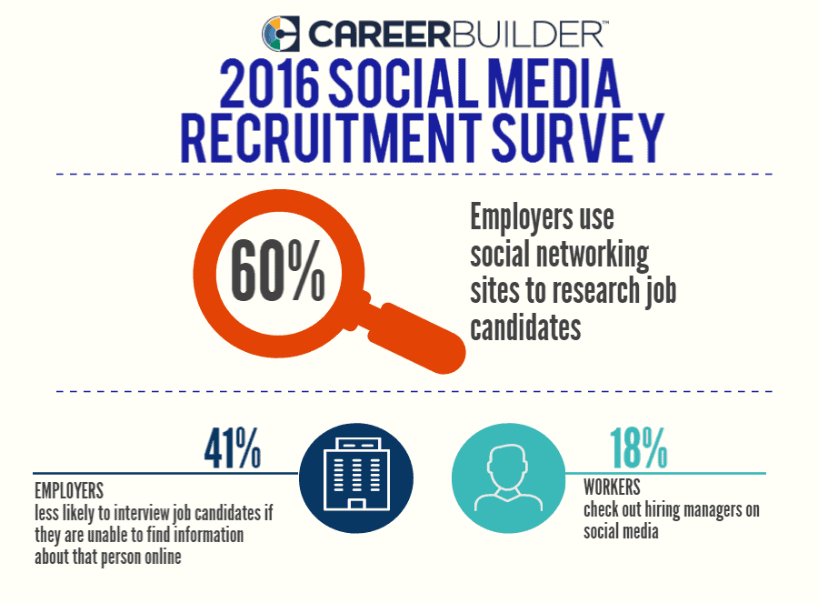 Employer Using Social Networks To Check Candidates