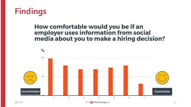 how comfortable would you be if an employer uses information from social media about you to make a hiring decision