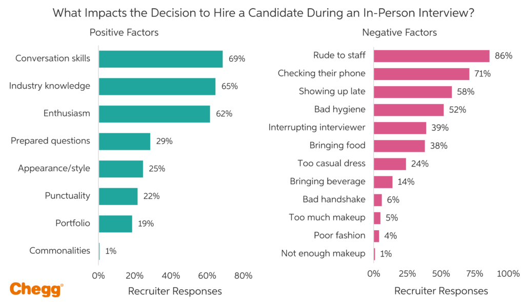 impact on decision to make a hire stats
