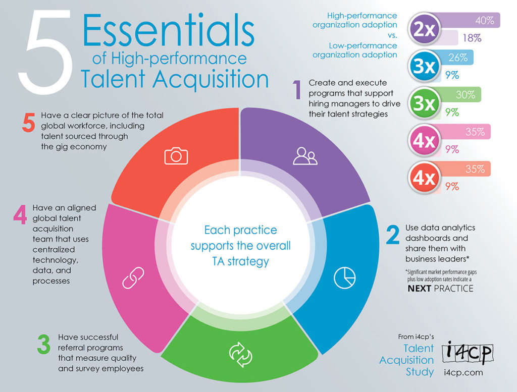 essentials of high-performance talent acquisition