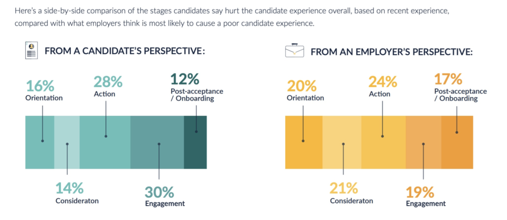 hiring stages and candidate experience