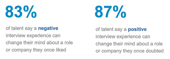 candidate experience from interview
