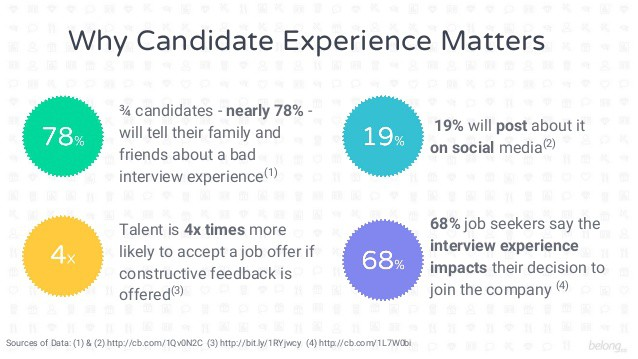why candidate experience matters