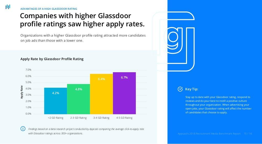 glassdoor ratings higher application rates