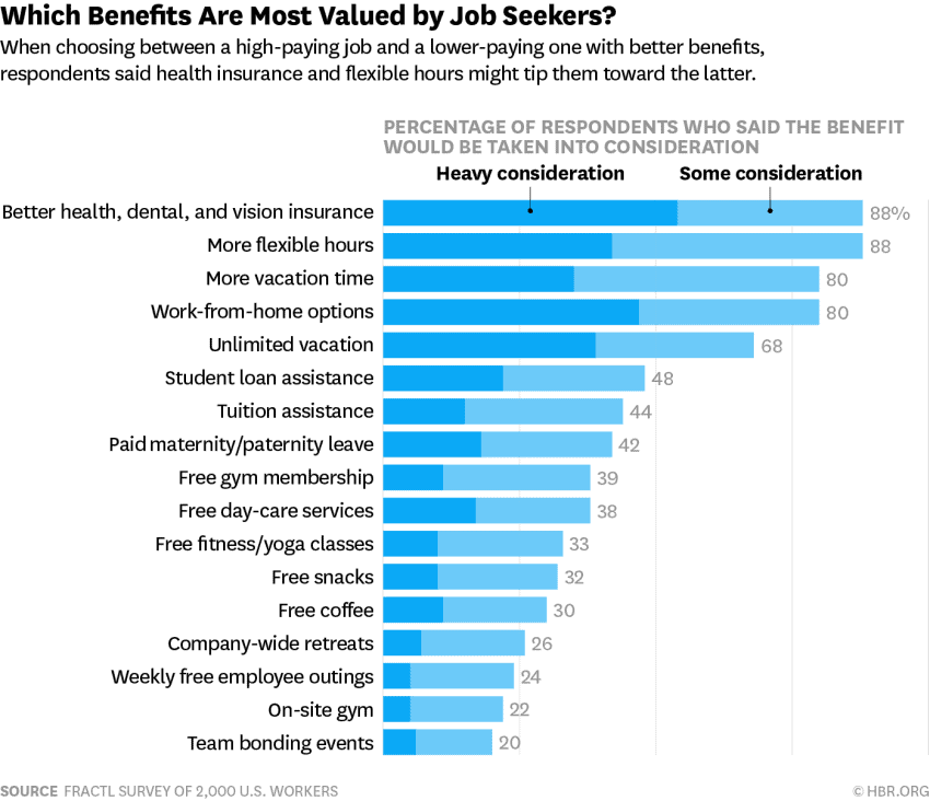 which benefits employees want