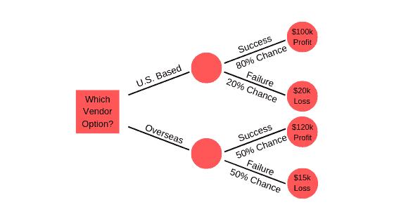 Decision tree analysis example