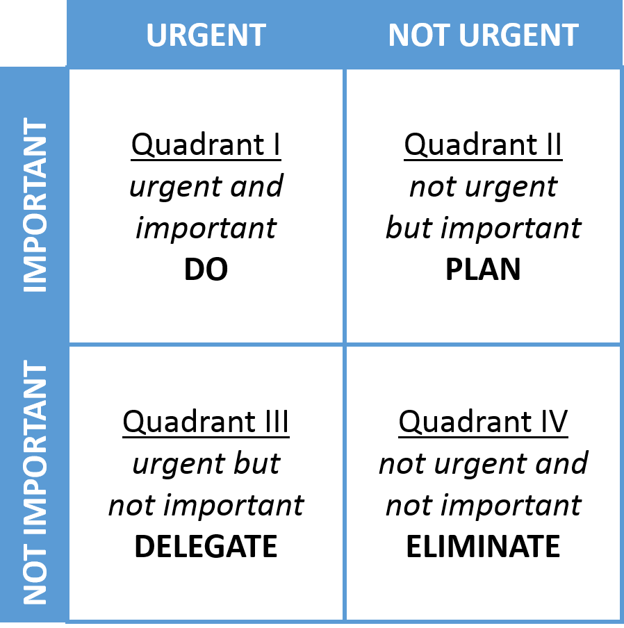 prioritizing tasks using the Eisenhower matrix