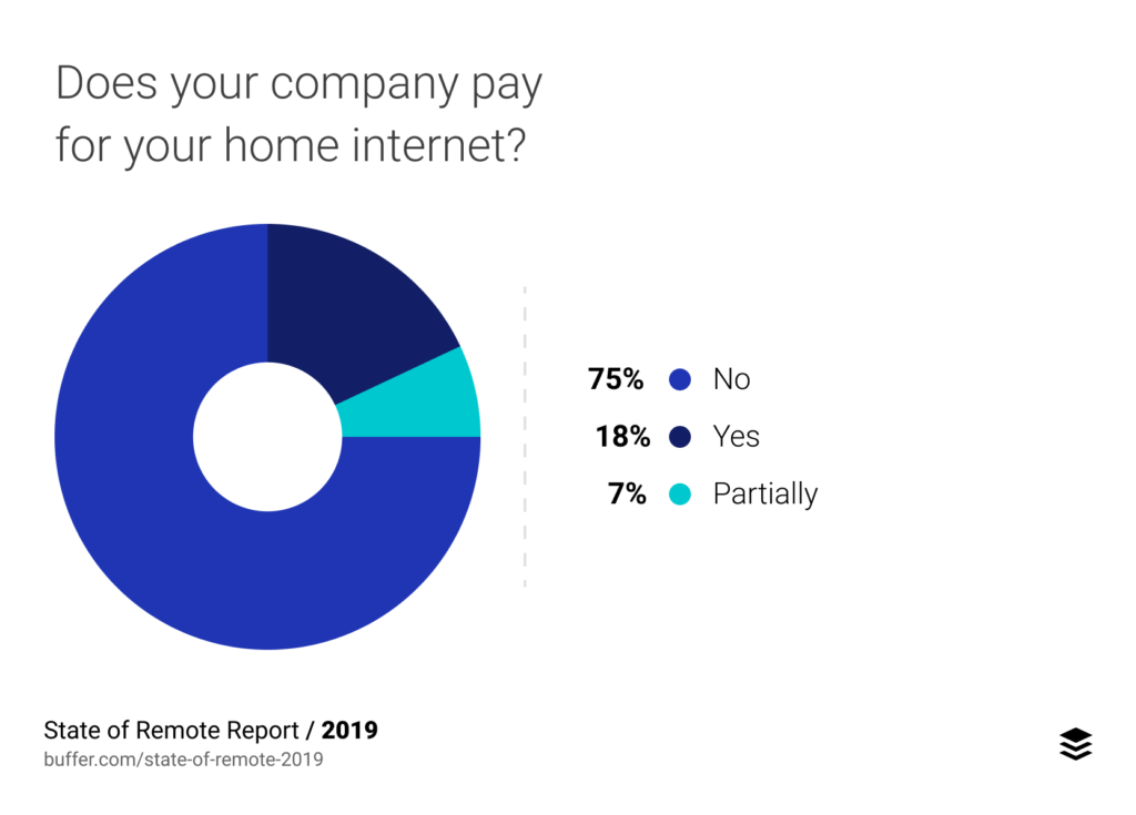 company paying for home internet