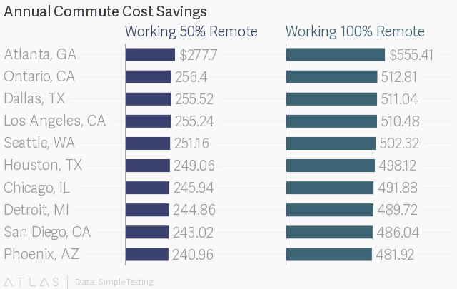 annual commute cost savings if 50% or 100% remote
