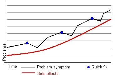 systems thinking behavior over time graph