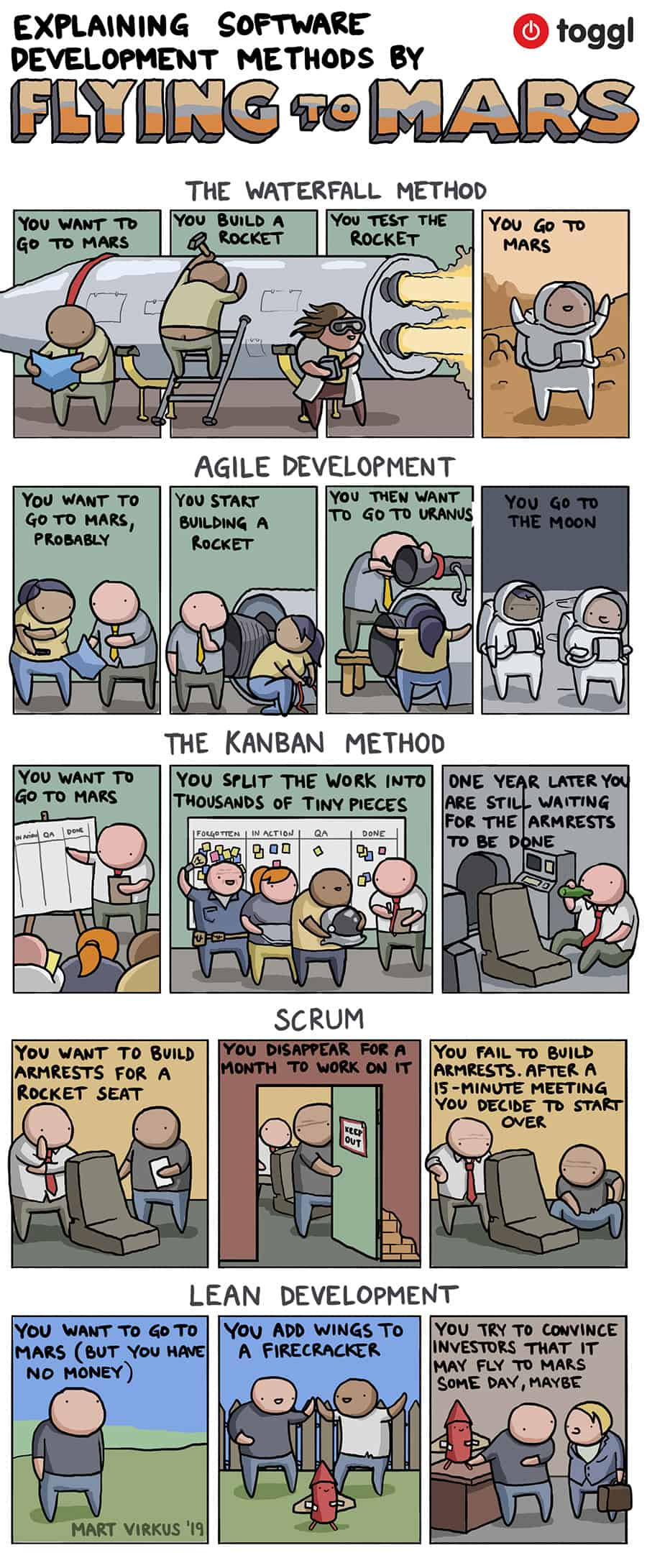Software development methods explained by flying to Mars