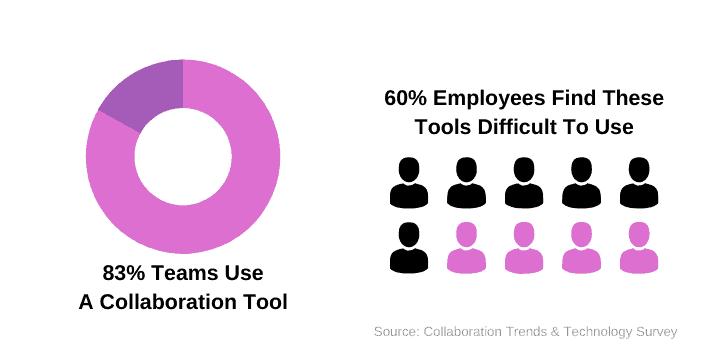 Collaboration technology survey
