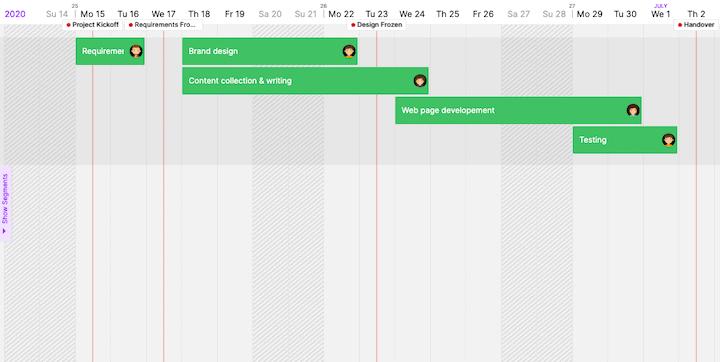 Webdesign Project Roadmap