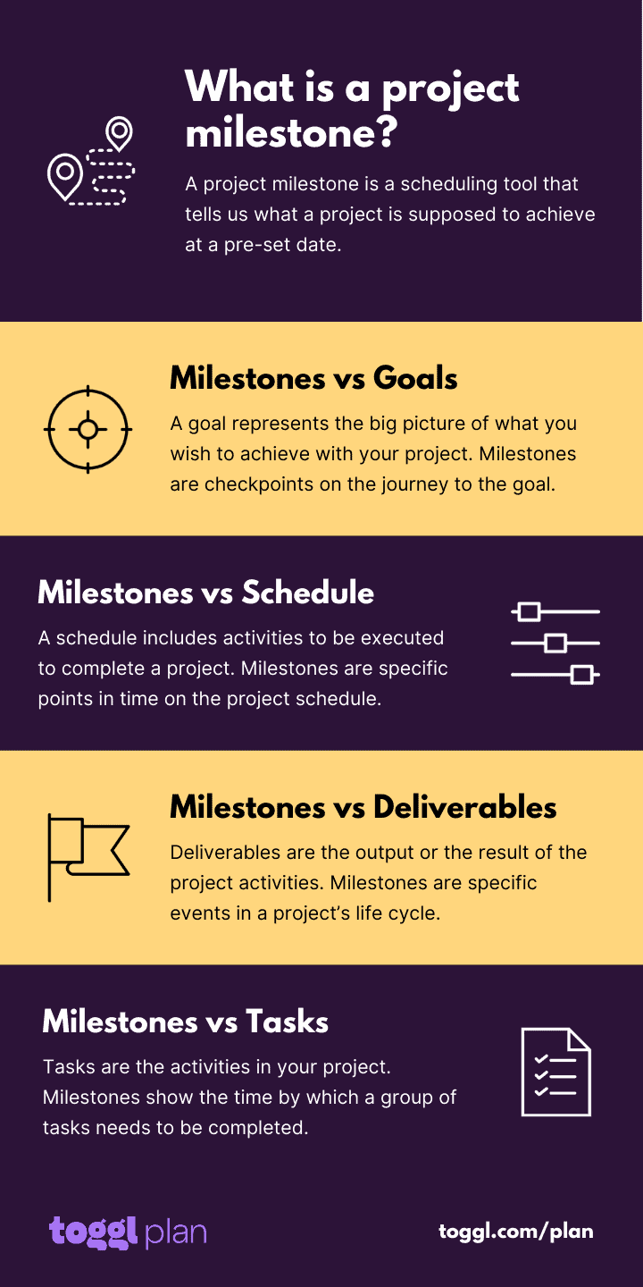 What is a project milestone?