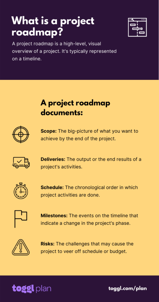 what is a project roadmap?