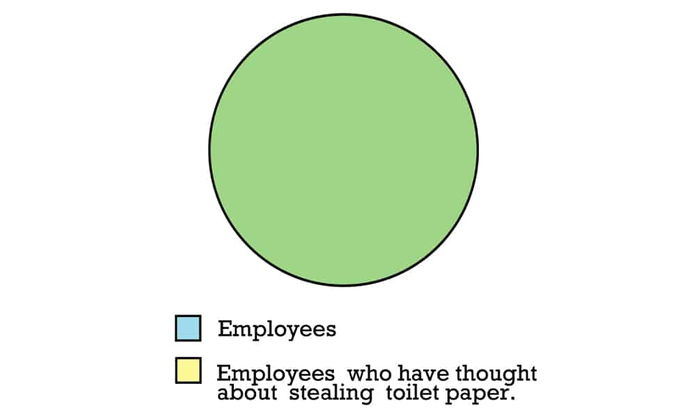 War And Peas Infographics About Work That Are Simply True Infographics About Work 2