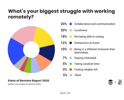 Biggest Struggle With Remote Work 410x332