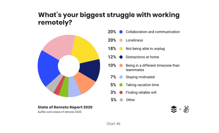 Biggest Struggle With Remote Work