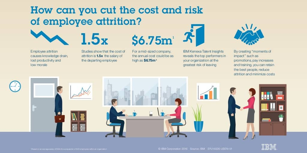 how you can cut the cost and risk of employee attrition