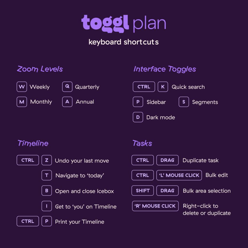 toggl plan keyboard shortcuts