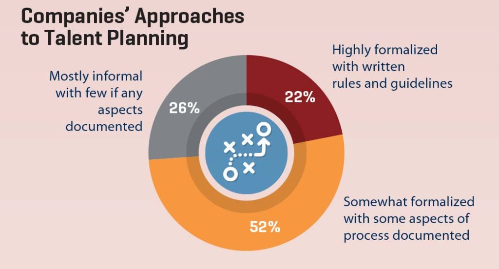 companies' approaches to talent planning