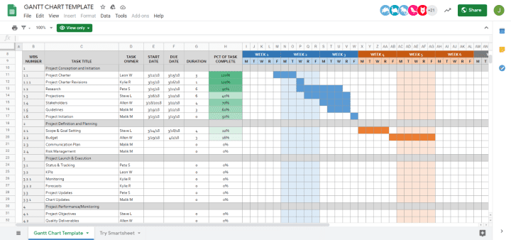 How To Make A Gantt Chart In Google Sheets (+ Free Templates)