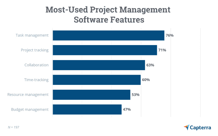 Most Used Project Management Software Features