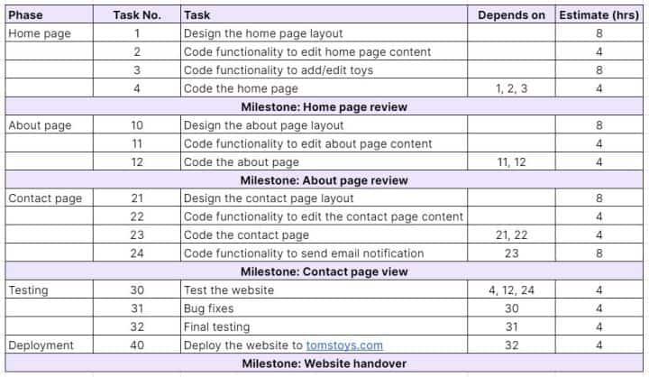 Web design project milestones