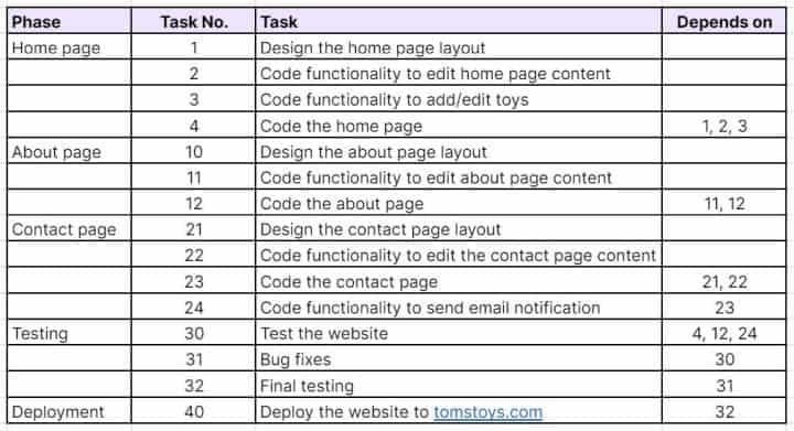 Web design project task dependencies