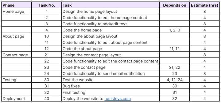 Web design project estimates
